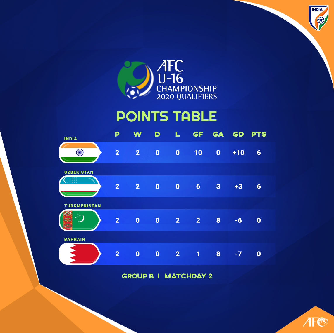 India U16 marched on to their second win in as many games in the 2020 AFC U-16 Championship Qualifiers, after drubbing Bahrain U16 5-0